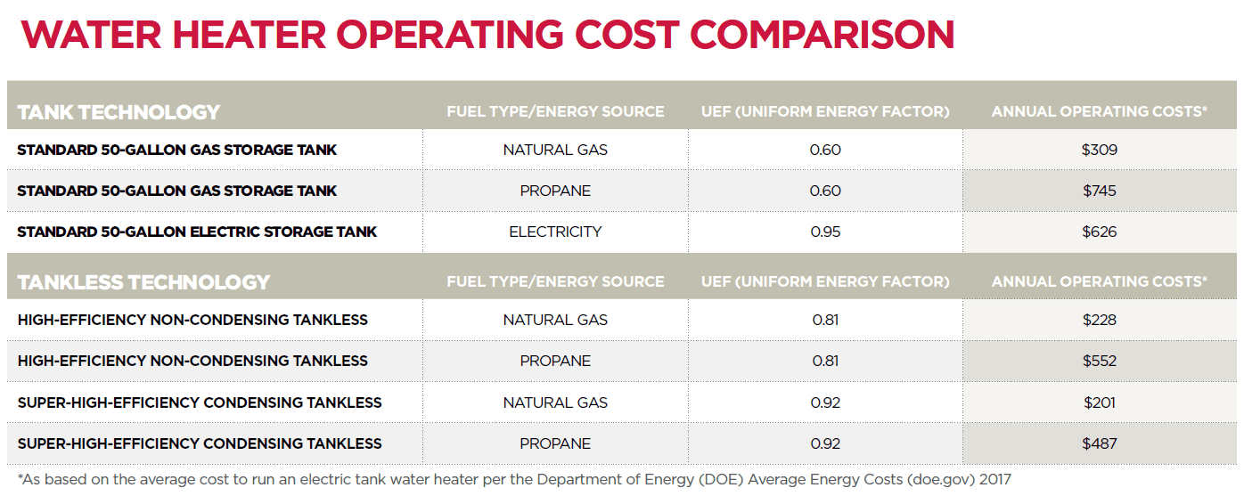 Water Heater Operating Cost Comparison